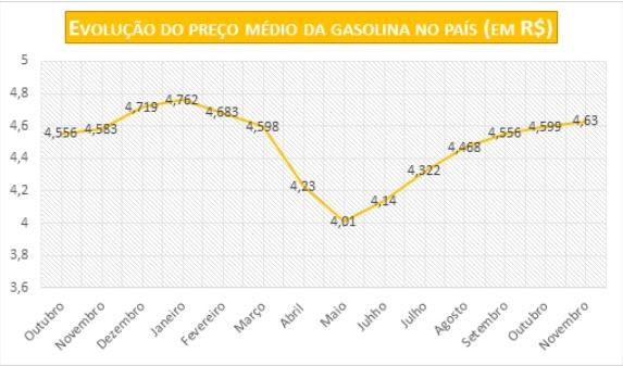 Desde maio, preço da gasolina já subiu 15,46%