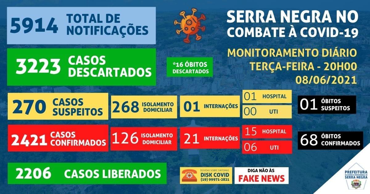 Serra Negra tem alta em casos hospitalares por Covid-19