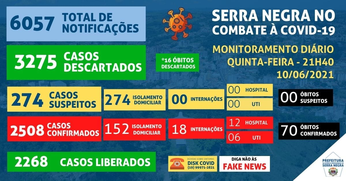 Serra Negra chega a 70 mortes por coronavírus