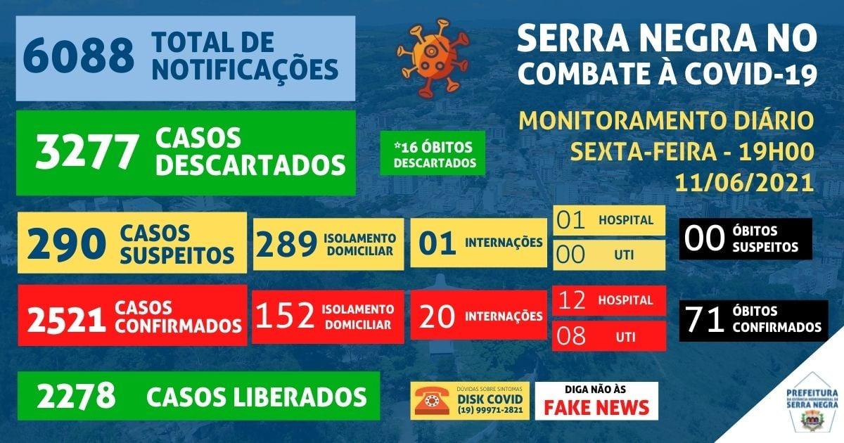 Serra Negra tem nova morte por Covid-19, recorde de casos em tratamento e 20 internações hospitalares