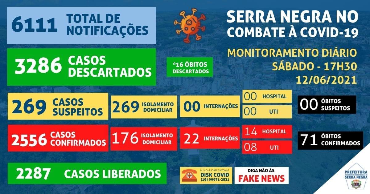 Serra Negra tem novo recorde de casos ativos e hospitalares por Covid-19