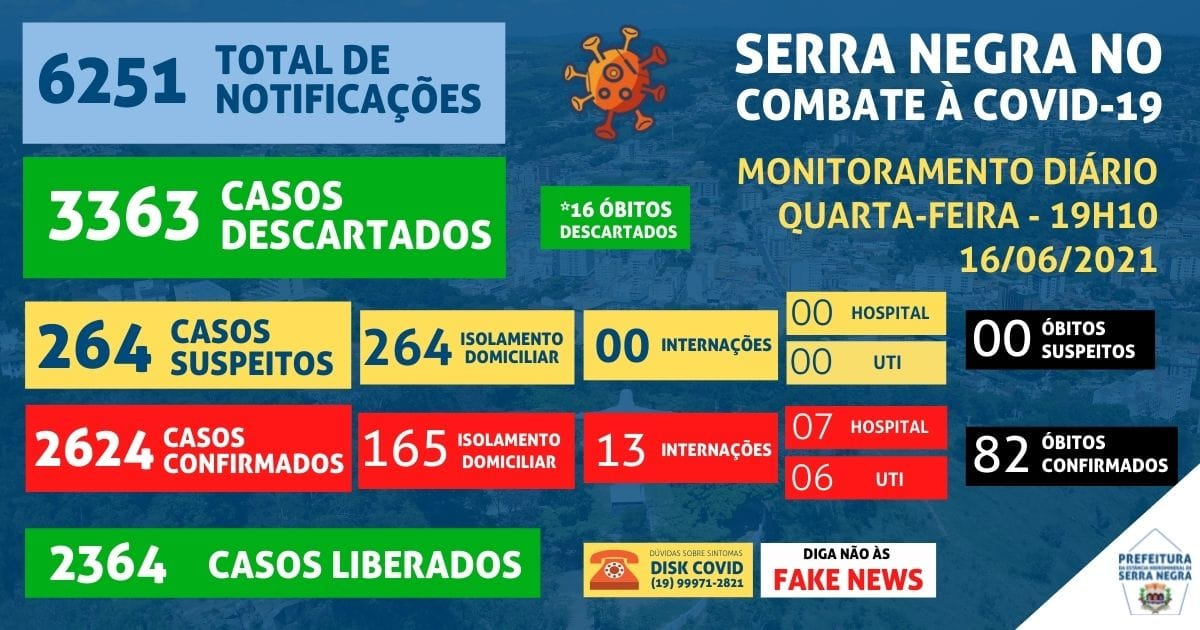 Serra Negra tem seu dia mais trágico da pandemia, com sete óbitos confirmados