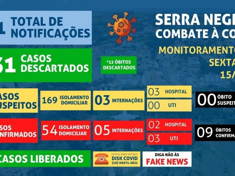 Serra Negra tem recorde novos casos de coronavírus