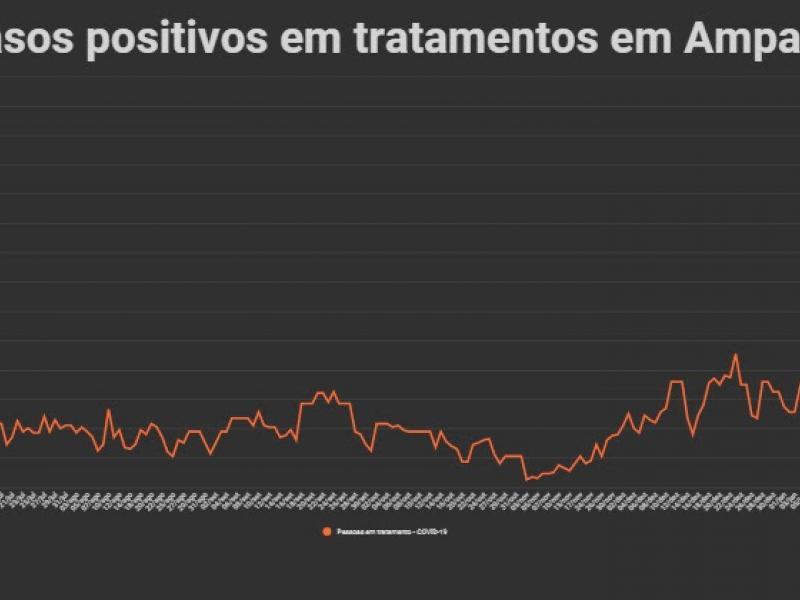 Curva de casos em Amparo em janeiro é a maior de toda a pandemia da COVID-19