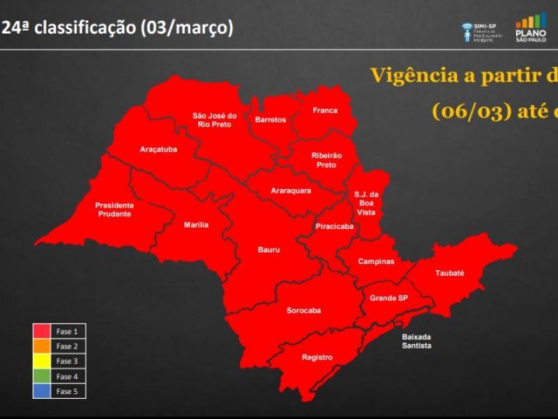 Estado decide e Jaguariúna volta à fase vermelha do Plano São Paulo