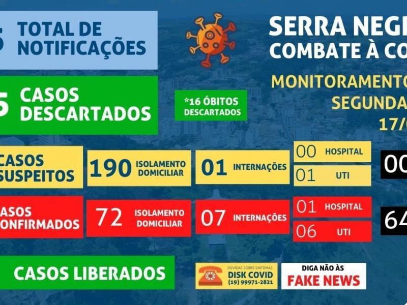 Serra Negra tem a morte de número 64 por coronavírus
