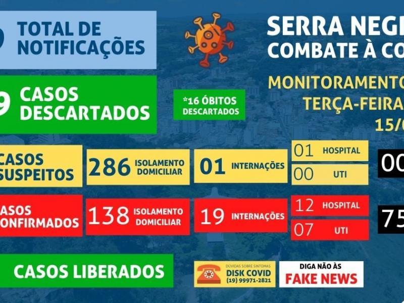 Serra Negra chega a 75 mortes por coronavírus