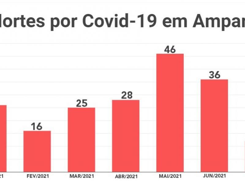 Queda de mortes por Covid-19 em Amparo é de mais de 66%, no mês de julho
