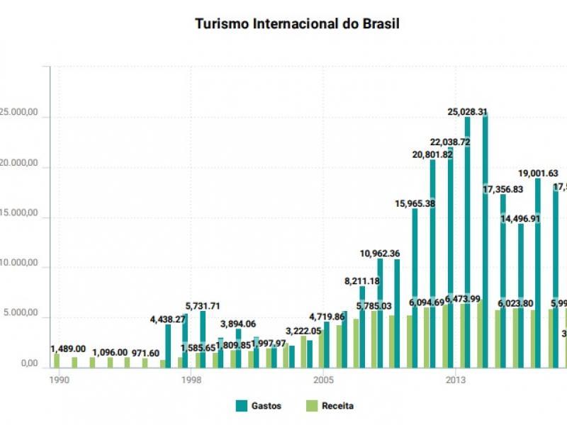 Relatório aponta tendências para a recuperação do turismo brasileiro